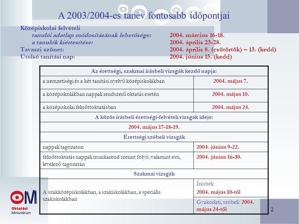 2 A 2003/2004-es tanév fontosabb időpontjai Középiskolai felvételi tanulói adatlap módosításának lehetősége: 2004.