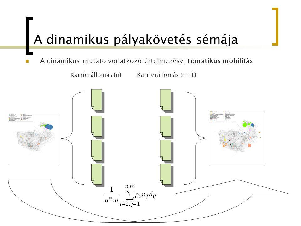 A dinamikus pályakövetés sémája A dinamikus mutató vonatkozó értelmezése: tematikus mobilitás Karrierállomás (n)Karrierállomás (n+1)