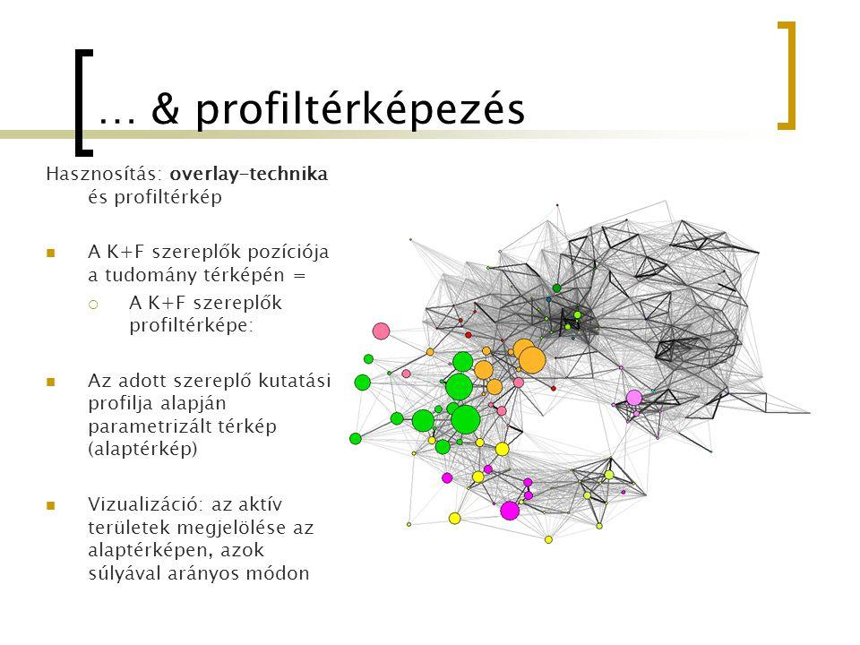 … & profiltérképezés Hasznosítás: overlay-technika és profiltérkép A K+F szereplők pozíciója a tudomány térképén =  A K+F szereplők profiltérképe: Az
