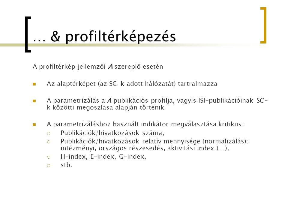 … & profiltérképezés A profiltérkép jellemzői A szereplő esetén Az alaptérképet (az SC-k adott hálózatát) tartralmazza A parametrizálás a A publikáció