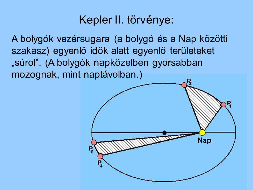 """Kepler II. törvénye: A bolygók vezérsugara (a bolygó és a Nap közötti szakasz) egyenlő idők alatt egyenlő területeket """"súrol"""". (A bolygók napközelben"""