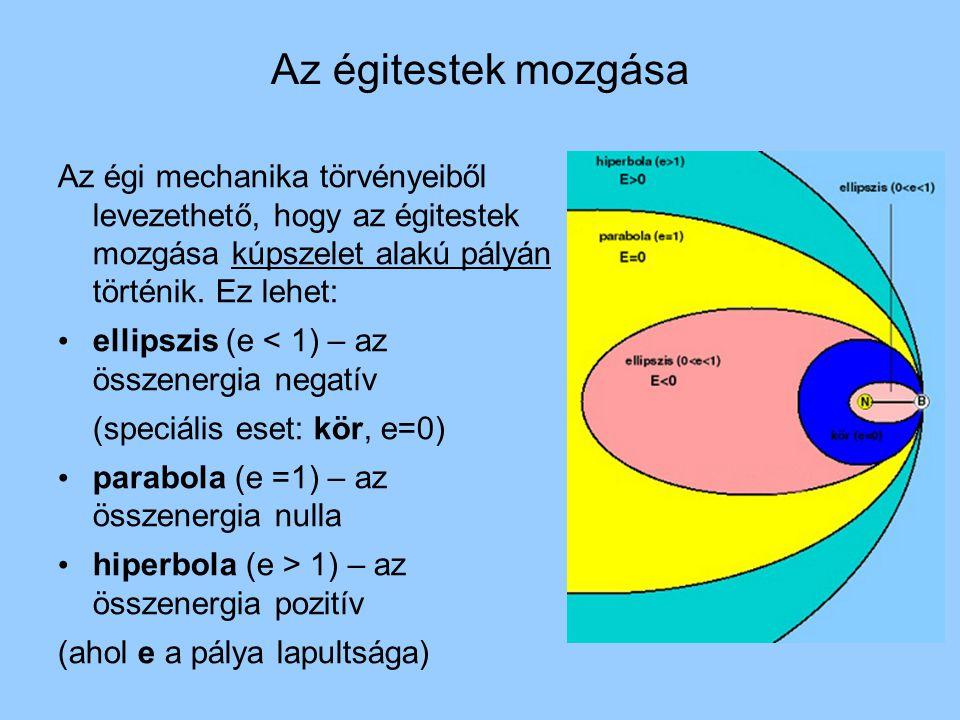 Az égitestek mozgása Az égi mechanika törvényeiből levezethető, hogy az égitestek mozgása kúpszelet alakú pályán történik. Ez lehet: ellipszis (e < 1)