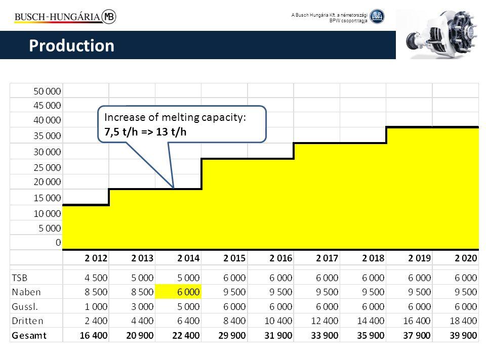 A Busch Hungária Kft. a németországi BPW csoport tagja Production Increase of melting capacity: 7,5 t/h => 13 t/h