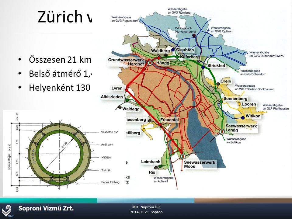 Zürich város ivóvíz hálózata az alagúttal Összesen 21 km.