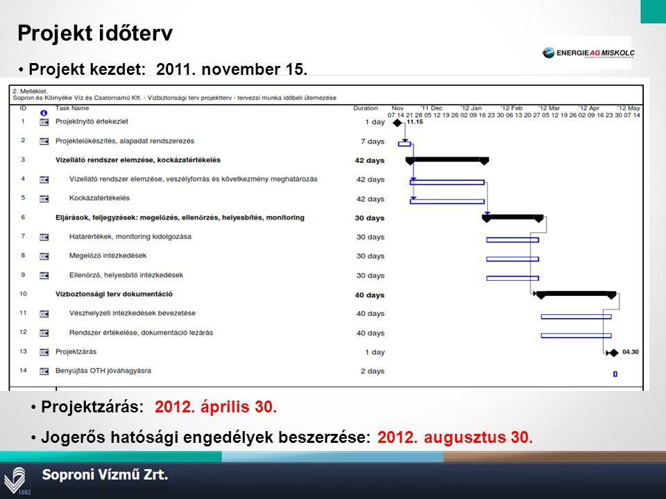 Projekt időterv … Projekt kezdet: 2011.november 15.