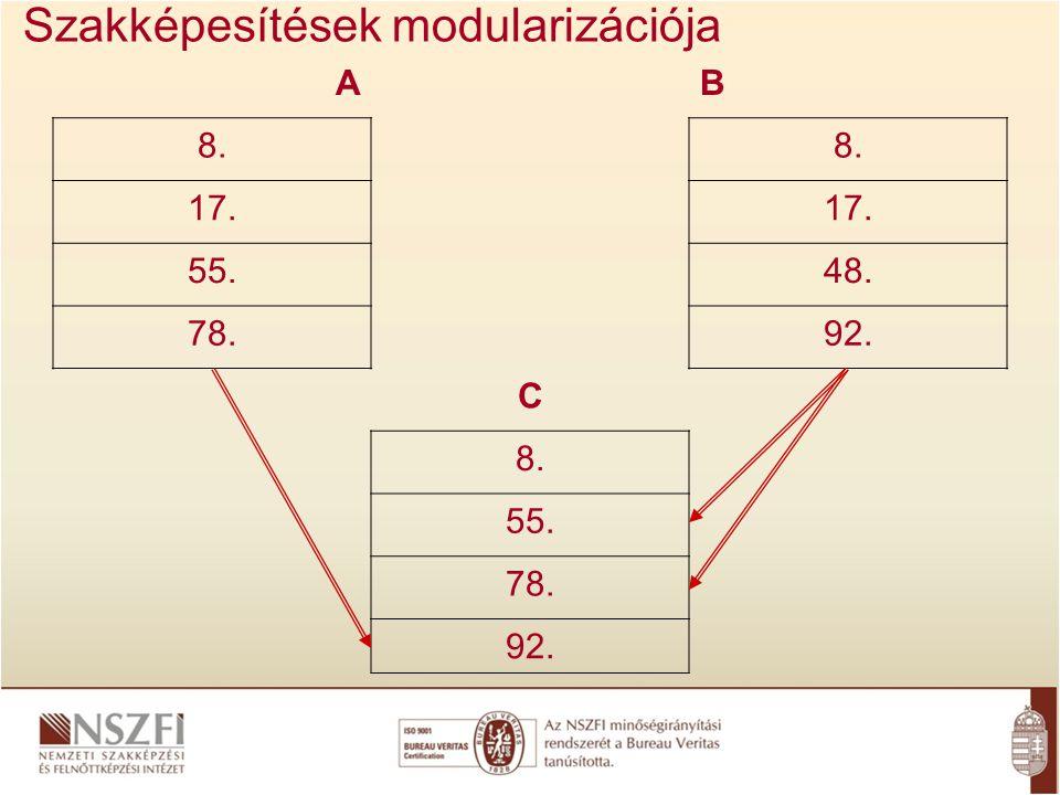 A követelménymodulok és a tananyagegységek kapcsolata F T Feladatprofil 1.