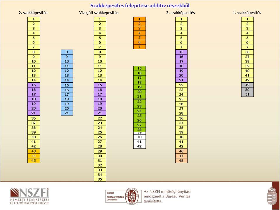 Vizsgált szakképesítés2. szakképesítés3. szakképesítés4.