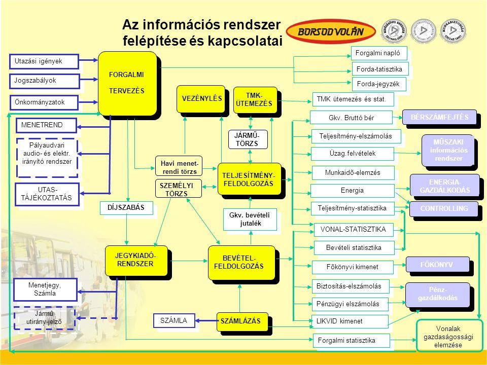 FORGALMI TERVEZÉS TMK- ÜTEMEZÉS JEGYKIADÓ- RENDSZER BEVÉTEL- FELDOLGOZÁS TELJESÍTMÉNY- FELDOLGOZÁS Forgalmi napló Forda-jegyzék VONAL-STATISZTIKA Bevé