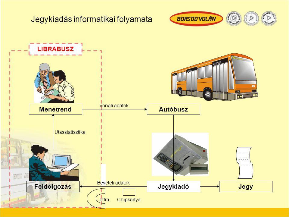MenetrendAutóbusz JegykiadóJegyFeldolgozás LIBRABUSZ ChipkártyaInfra Vonali adatok Utasstatisztika Bevételi adatok Jegykiadás informatikai folyamata