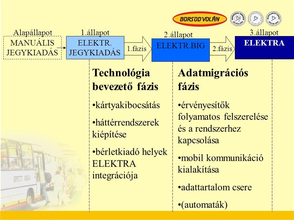 ELEKTR. JEGYKIADÁS ELEKTR.BIG ELEKTRA MANUÁLIS JEGYKIADÁS 1.állapot 2.állapot 3.állapot Technológia bevezető fázis kártyakibocsátás háttérrendszerek k