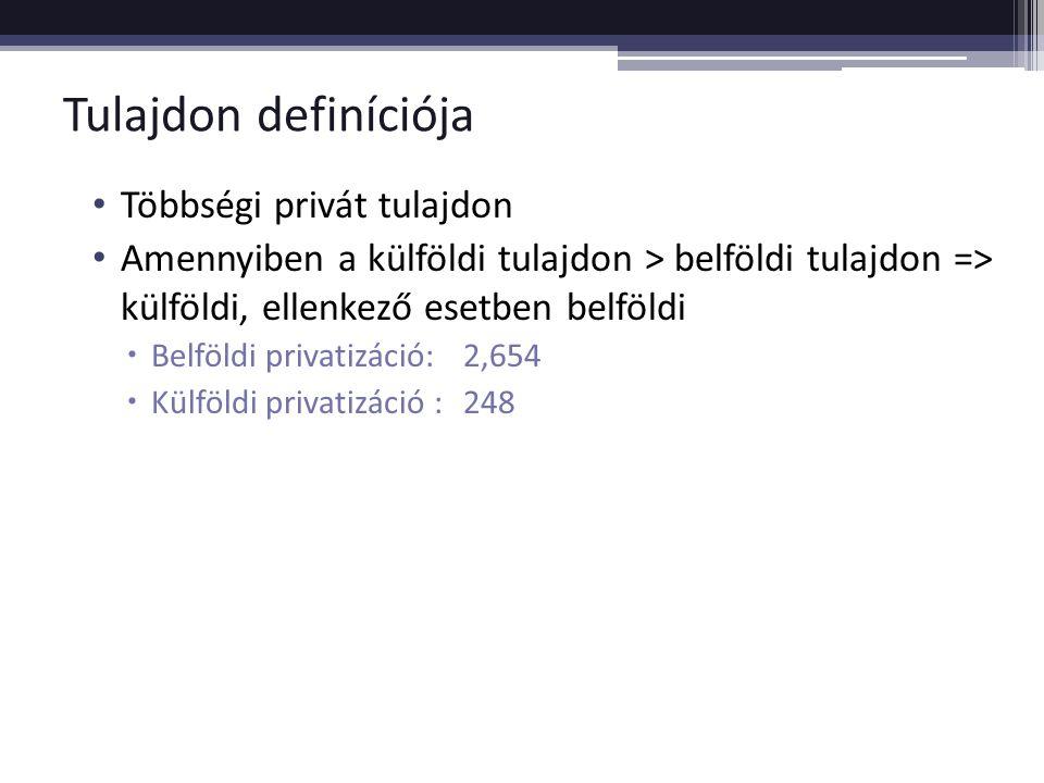 Tulajdon definíciója Többségi privát tulajdon Amennyiben a külföldi tulajdon > belföldi tulajdon => külföldi, ellenkező esetben belföldi  Belföldi privatizáció: 2,654  Külföldi privatizáció :248