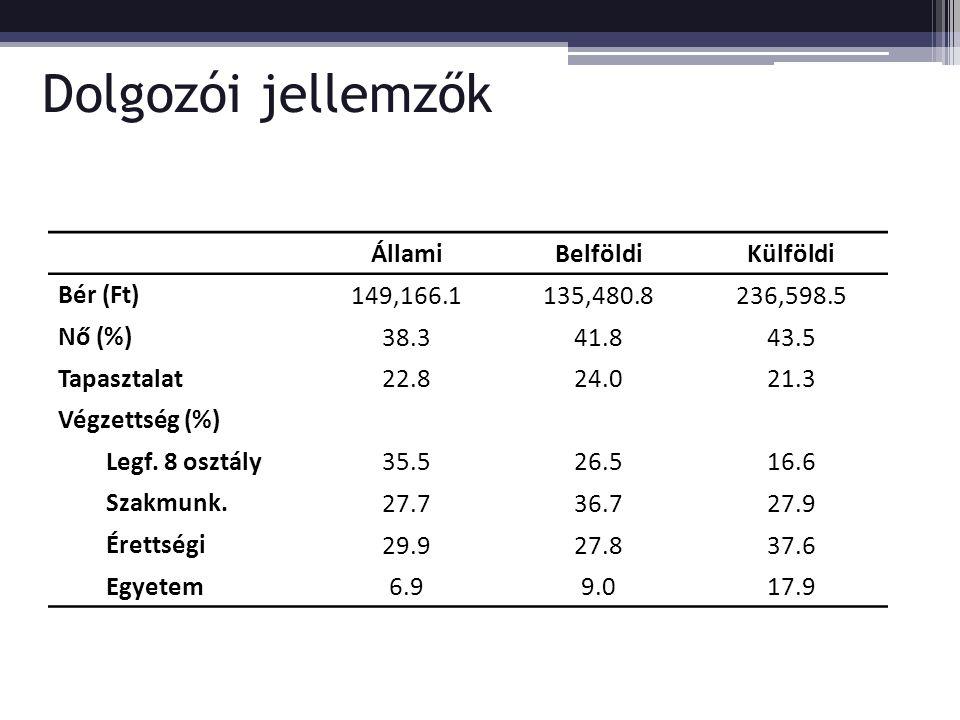 Dolgozói jellemzők ÁllamiBelföldiKülföldi Bér (Ft) 149,166.1135,480.8236,598.5 Nő (%) 38.341.843.5 Tapasztalat 22.824.021.3 Végzettség (%) Legf. 8 osz