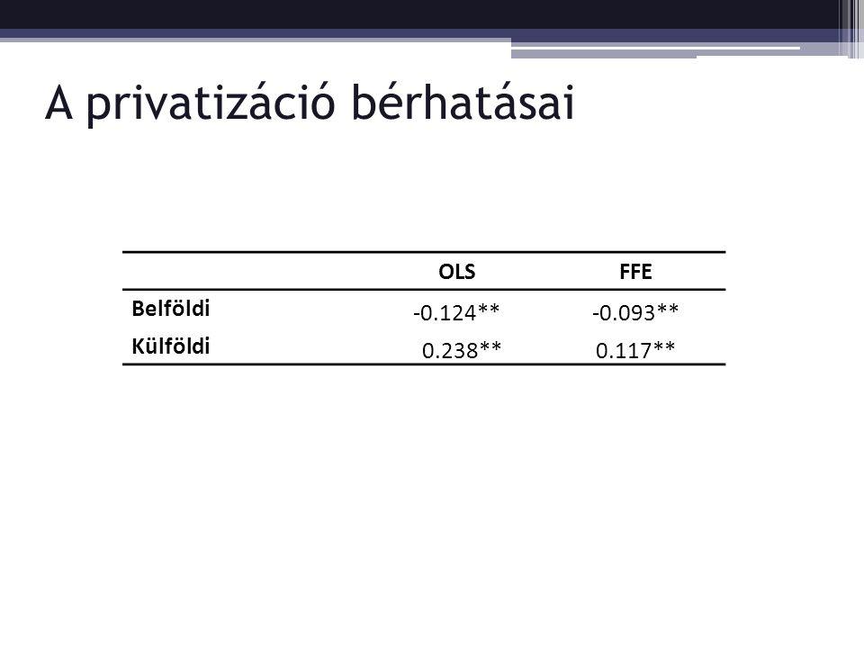 A privatizáció bérhatásai OLSFFE Belföldi -0.124**-0.093** Külföldi 0.238**0.117**