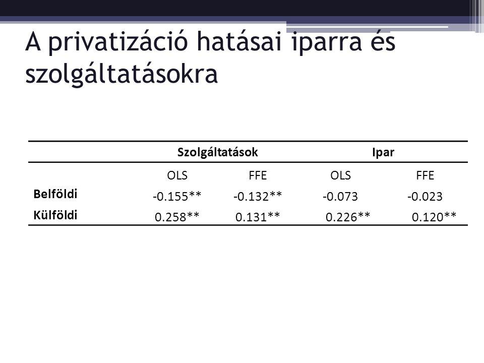 A privatizáció hatásai iparra és szolgáltatásokra SzolgáltatásokIpar OLSFFEOLSFFE Belföldi -0.155**-0.132**-0.073-0.023 Külföldi 0.258**0.131** 0.226** 0.120**