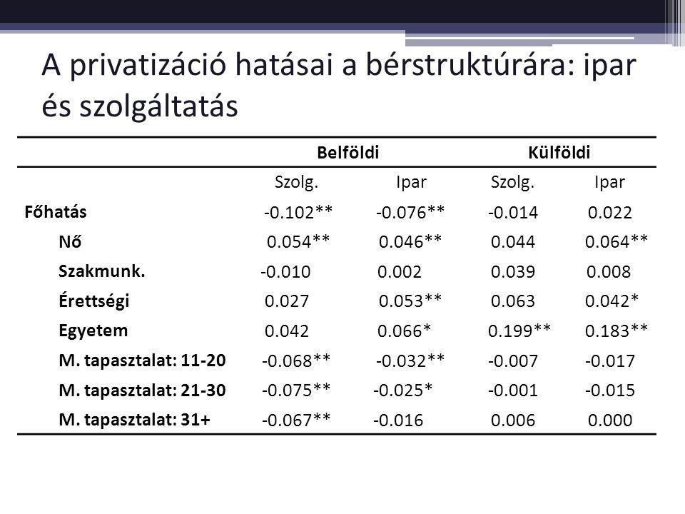 A privatizáció hatásai a bérstruktúrára: ipar és szolgáltatás BelföldiKülföldi Szolg.IparSzolg.Ipar Főhatás -0.102**-0.076**-0.0140.022 Nő 0.054**0.046**0.044 0.064** Szakmunk.
