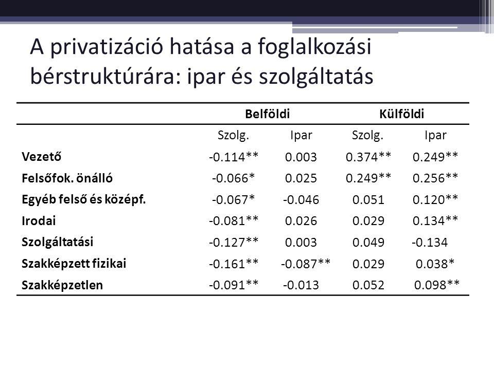 A privatizáció hatása a foglalkozási bérstruktúrára: ipar és szolgáltatás BelföldiKülföldi Szolg.IparSzolg.Ipar Vezető -0.114**0.0030.374**0.249** Fel