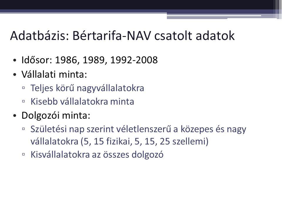 Adatbázis: Bértarifa-NAV csatolt adatok Idősor: 1986, 1989, 1992-2008 Vállalati minta: ▫ Teljes körű nagyvállalatokra ▫ Kisebb vállalatokra minta Dolg