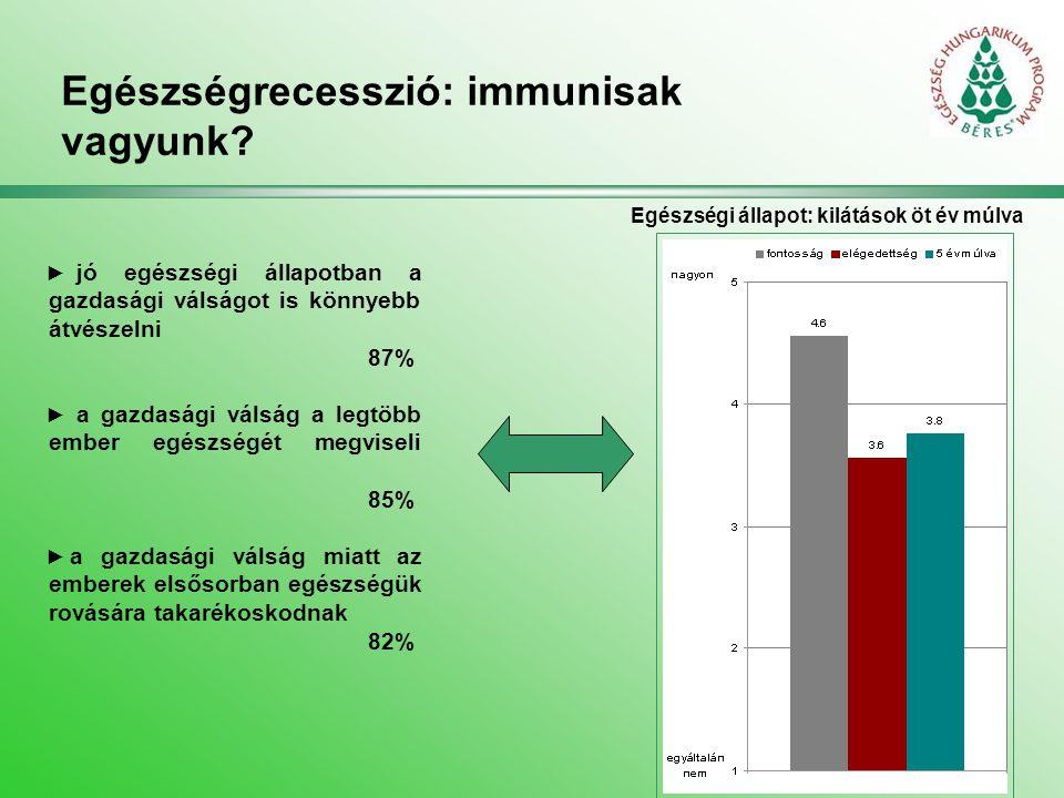 Magyar egészségtudat: álom és valóság Megtehetné, de nem teszi 49% 38% 47% 26% 40% 48% 34% 33% 36% 35% Ön szerint mennyire fontosak az egészséges, kiegyensúlyozott élethez….