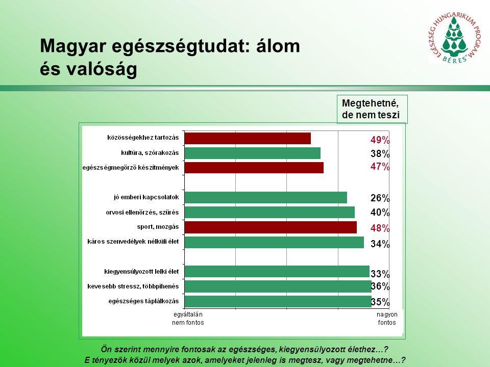 Magyar egészség: túl gyorsan vész el… Milyennek tartja jelenlegi egészségi állapotát?