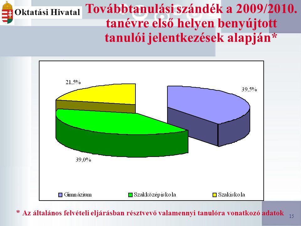 15 Továbbtanulási szándék a 2009/2010.