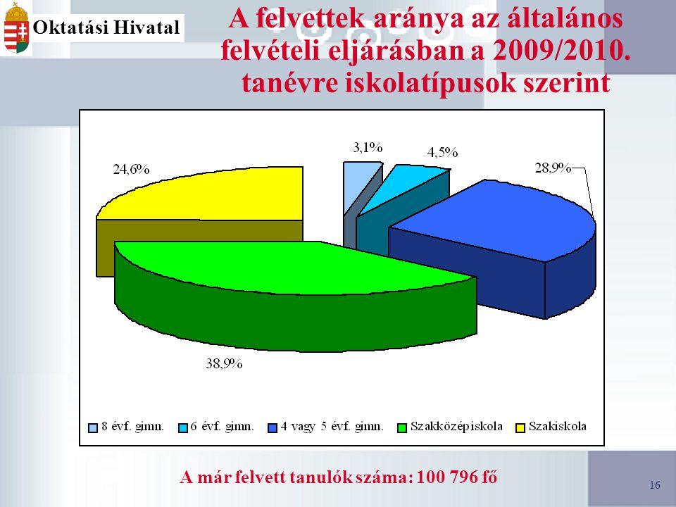 16 A felvettek aránya az általános felvételi eljárásban a 2009/2010.