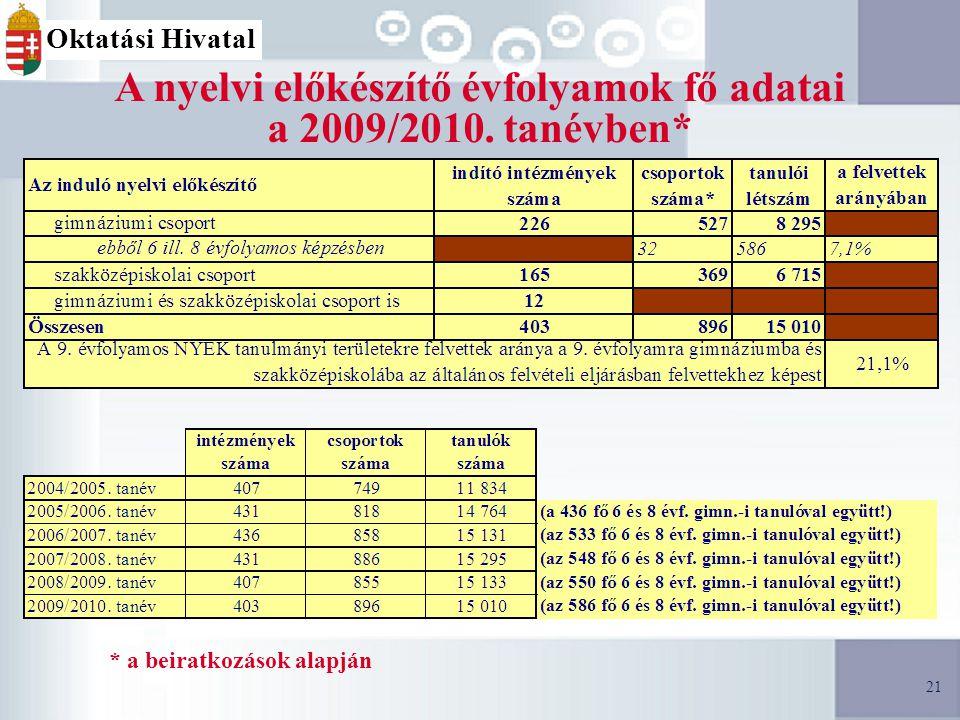21 A nyelvi előkészítő évfolyamok fő adatai a 2009/2010.