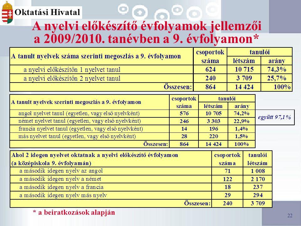 22 A nyelvi előkészítő évfolyamok jellemzői a 2009/2010.
