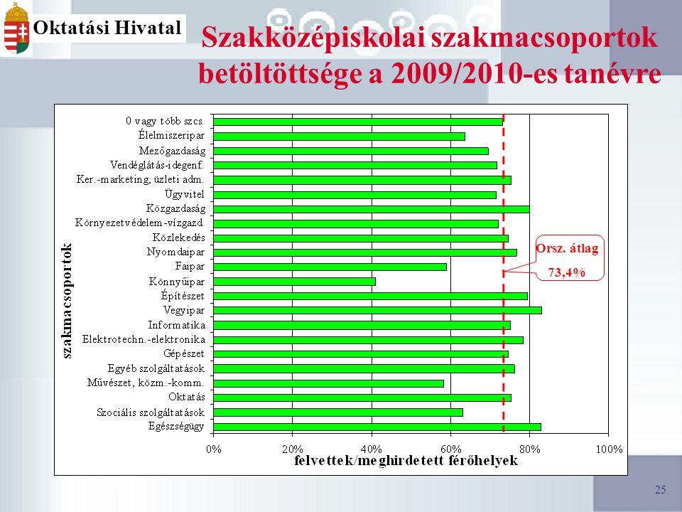 25 Oktatási Hivatal Szakközépiskolai szakmacsoportok betöltöttsége a 2009/2010-es tanévre Orsz.
