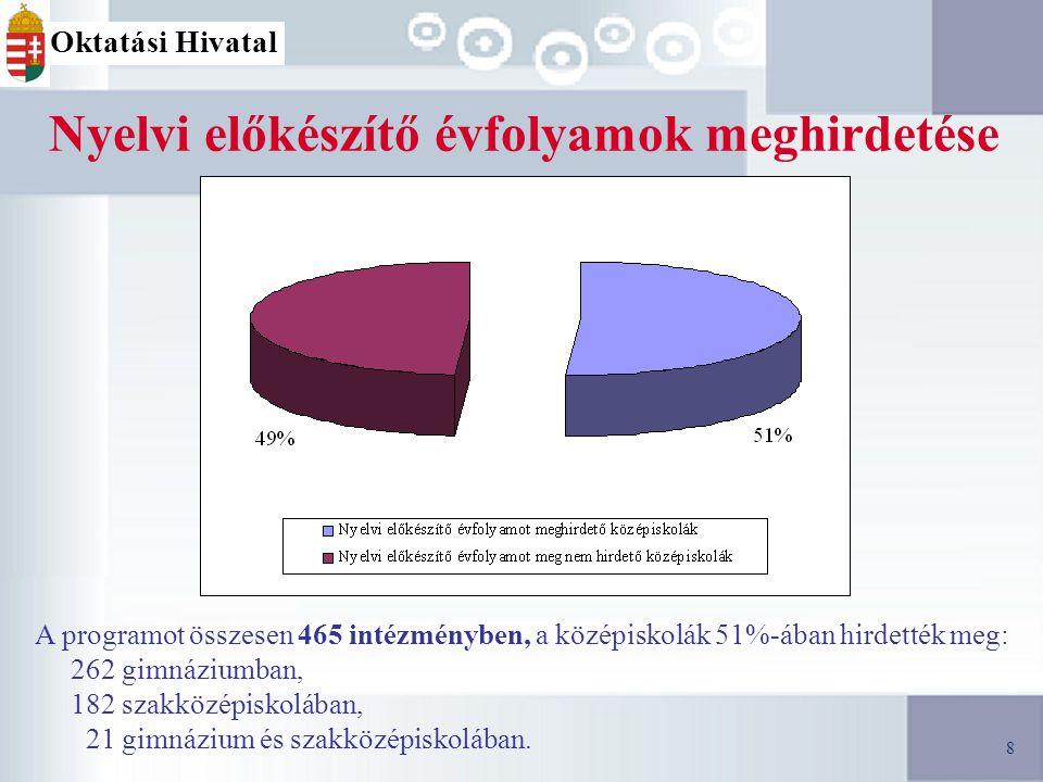 9 A 2009/2010.tanévre történő beiskolázás felvételi típusai (A 9.