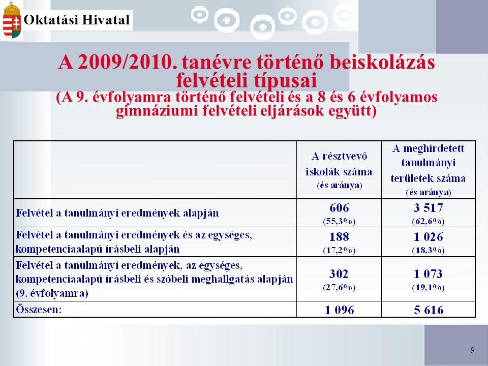 9 A 2009/2010. tanévre történő beiskolázás felvételi típusai (A 9.