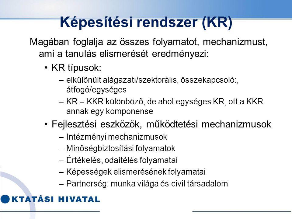 Képesítési rendszer (KR) Magában foglalja az összes folyamatot, mechanizmust, ami a tanulás elismerését eredményezi: KR típusok: –elkülönült alágazati/szektorális, összekapcsoló:, átfogó/egységes –KR – KKR különböző, de ahol egységes KR, ott a KKR annak egy komponense Fejlesztési eszközök, működtetési mechanizmusok –Intézményi mechanizmusok –Minőségbiztosítási folyamatok –Értékelés, odaítélés folyamatai –Képességek elismerésének folyamatai –Partnerség: munka világa és civil társadalom
