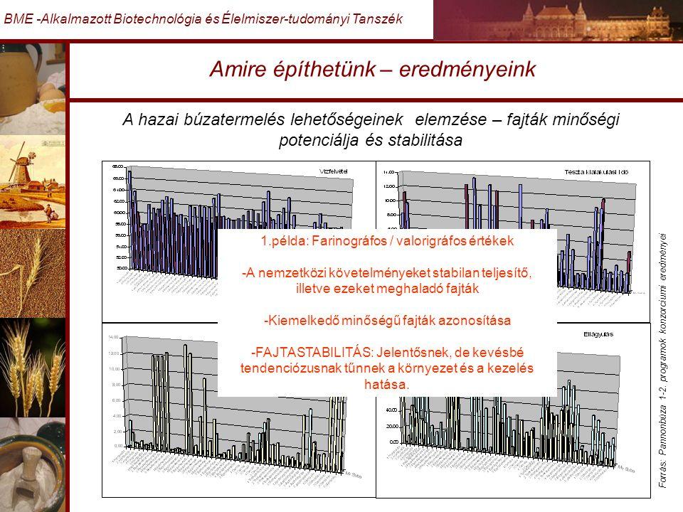 Amire építhetünk – eredményeink BME -Alkalmazott Biotechnológia és Élelmiszer-tudományi Tanszék A hazai búzatermelés lehetőségeinek elemzése – fajták minőségi potenciálja és stabilitása Forrás: Pannonbúza 1-2.