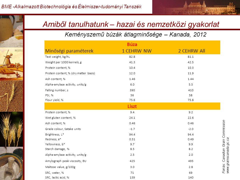 Amiből tanulhatunk – hazai és nemzetközi gyakorlat BME -Alkalmazott Biotechnológia és Élelmiszer-tudományi Tanszék Búza Minőségi paraméterek 1 CEHRW NW 2 CEHRW All Test weight, kg/hL82.881.1 Weight per 1000 kernels, g41.342.5 Protein content, %10.410.3 Protein content, % (dry matter basis)12.011.9 Ash content, %1.461.44 Alpha-amylase activity, units/g6.05.5 Falling number, s390410 PSI, %5658 Flour yield, %75.675.8 Liszt Protein content, %9.49.2 Wet gluten content, %24.122.6 Ash content, %0.46 Grade colour, Satake units-1.7-2.0 Brightness, L*94.4 Redness, a*0.510.49 Yellowness, b*9.79.9 Starch damage, %8.58.2 Alpha-amylase activity, units/g2.52.0 Amylograph peak viscosity, BU425495 Maltose value, g/100g3.02.8 SRC, water, %7169 SRC, lactic acid, %139140 Keményszemű búzák átlagminősége – Kanada, 2012 Forrás: Canadian Grain Commission www.grainscanada.gc.ca