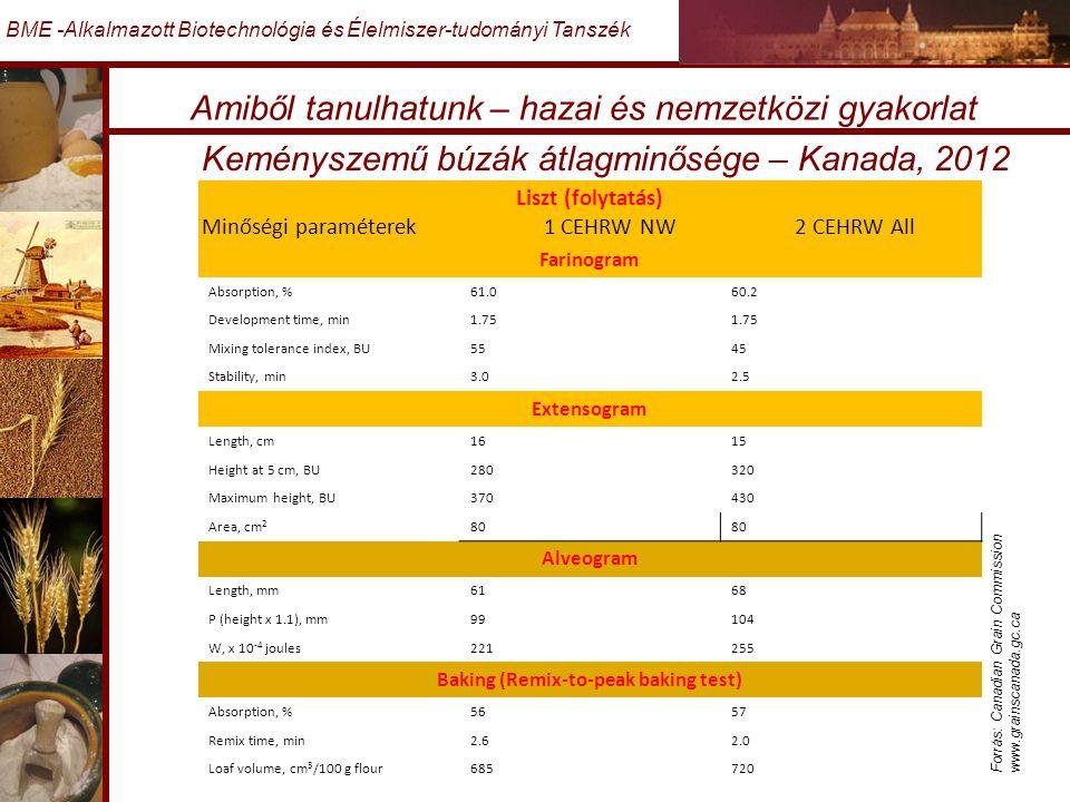 Amiből tanulhatunk – hazai és nemzetközi gyakorlat BME -Alkalmazott Biotechnológia és Élelmiszer-tudományi Tanszék Keményszemű búzák átlagminősége – Kanada, 2012 Forrás: Canadian Grain Commission www.grainscanada.gc.ca Liszt (folytatás) Minőségi paraméterek 1 CEHRW NW 2 CEHRW All Farinogram Absorption, %61.060.2 Development time, min1.75 Mixing tolerance index, BU5545 Stability, min3.02.5 Extensogram Length, cm1615 Height at 5 cm, BU280320 Maximum height, BU370430 Area, cm 2 80 Alveogram Length, mm6168 P (height x 1.1), mm99104 W, x 10 -4 joules221255 Baking (Remix-to-peak baking test) Absorption, %5657 Remix time, min2.62.0 Loaf volume, cm 3 /100 g flour685720