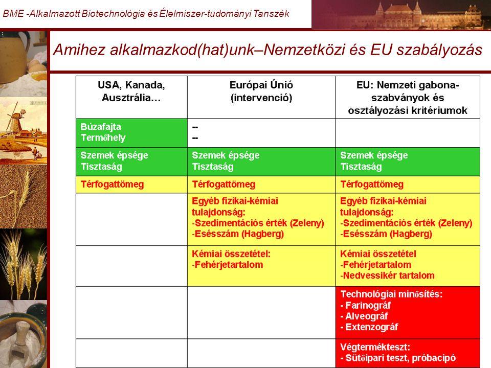 Amihez alkalmazkod(hat)unk–Nemzetközi és EU szabályozás BME -Alkalmazott Biotechnológia és Élelmiszer-tudományi Tanszék