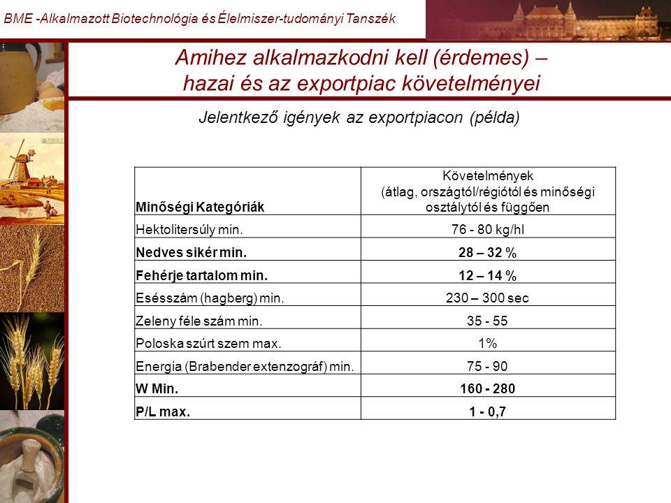 Amihez alkalmazkodni kell (érdemes) – hazai és az exportpiac követelményei BME -Alkalmazott Biotechnológia és Élelmiszer-tudományi Tanszék Jelentkező igények az exportpiacon (példa) Minőségi Kategóriák Követelmények (átlag, országtól/régiótól és minőségi osztálytól és függően Hektolitersúly min.76 - 80 kg/hl Nedves sikér min.28 – 32 % Fehérje tartalom min.12 – 14 % Esésszám (hagberg) min.230 – 300 sec Zeleny féle szám min.35 - 55 Poloska szúrt szem max.1% Energia (Brabender extenzográf) min.75 - 90 W Min.160 - 280 P/L max.1 - 0,7