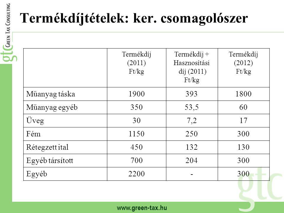 www.green-tax.hu Termékdíjtételek: ker. csomagolószer Termékdíj (2011) Ft/kg Termékdíj + Hasznosítási díj (2011) Ft/kg Termékdíj (2012) Ft/kg Műanyag