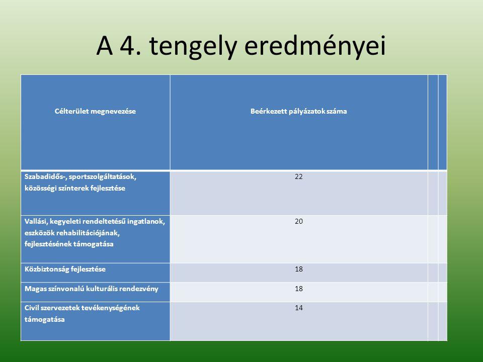 A 4. tengely eredményei Célterület megnevezéseBeérkezett pályázatok száma Szabadidős-, sportszolgáltatások, közösségi színterek fejlesztése 22 Vallási