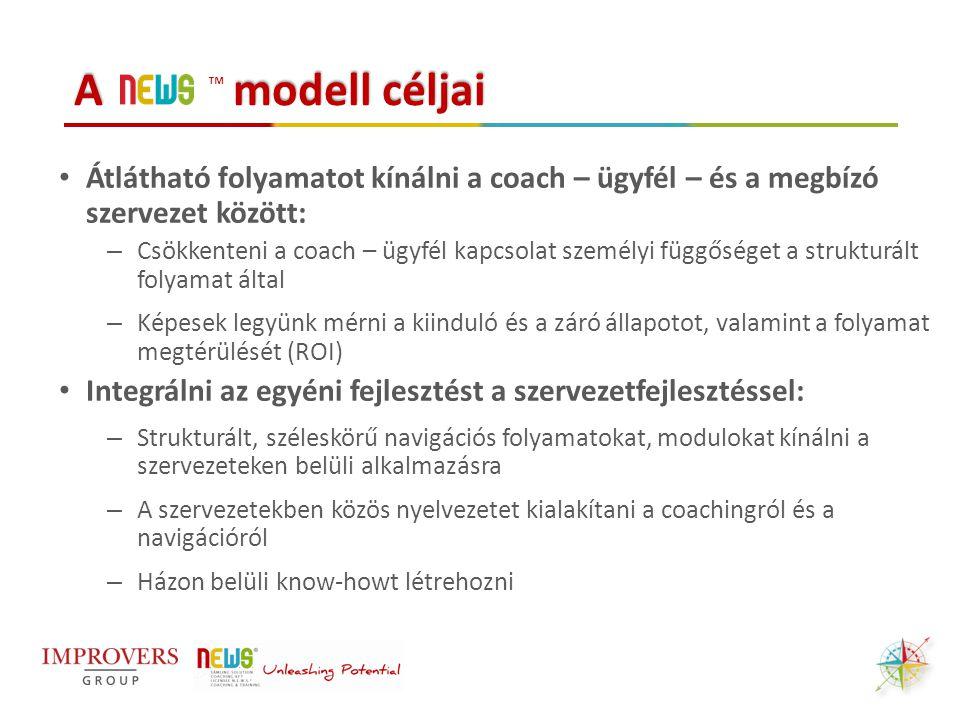 A modell céljai Átlátható folyamatot kínálni a coach – ügyfél – és a megbízó szervezet között: – Csökkenteni a coach – ügyfél kapcsolat személyi függő