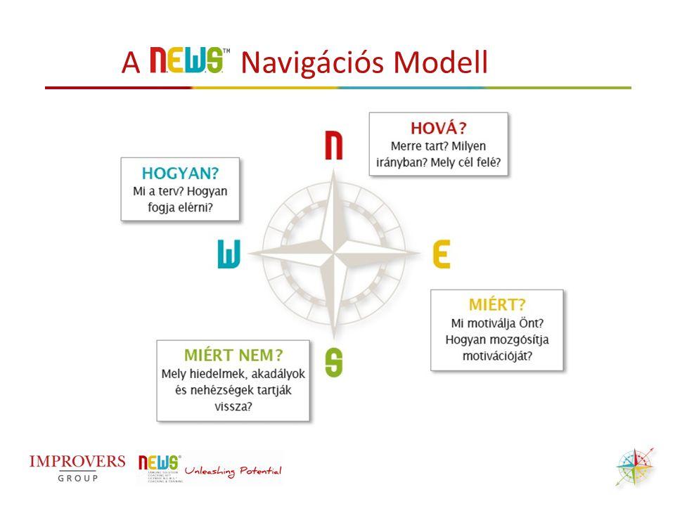 AZ EGYÉN, A CSAPAT ÉS A SZERVEZET SZINTJÉN A Navigációs Modell