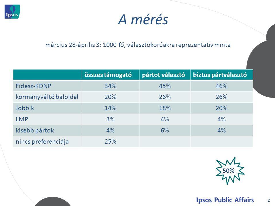 2 összes támogatópártot választóbiztos pártválasztó Fidesz-KDNP34%45%46% kormányváltó baloldal20%26% Jobbik14%18%20% LMP3%4% kisebb pártok4%6%4% nincs preferenciája25% március 28-április 3; 1000 fő, választókorúakra reprezentatív minta 50%