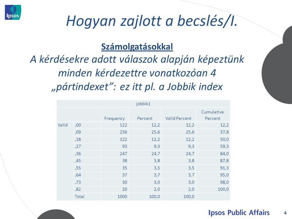 5 A pártindexek, a preferenciák és diszpreferenciák valamint a szavazási valószínűségek együttes alkalmazásával (különböző részvételi arányokat beállítva) módosítottuk a pártpreferenciákat biztos pártválasztó módosítások az adatbázisban Fidesz-KDNP46%45-47% kormányváltó baloldal26%25-28% Jobbik20%19-24% LMP4% kisebb pártok4% Számolgatásokkal