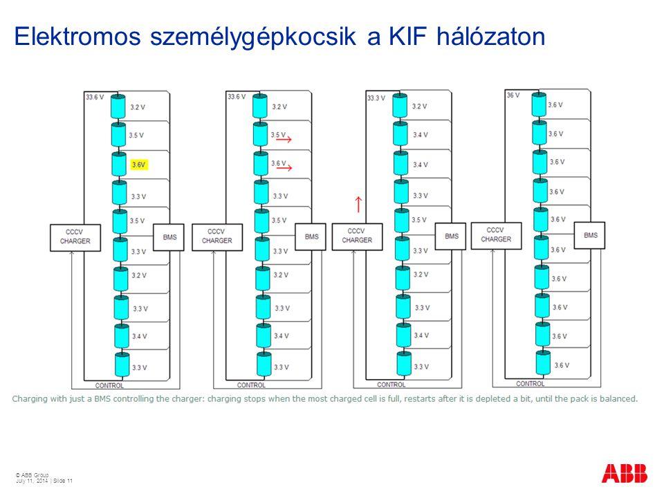 © ABB Group July 11, 2014 | Slide 11 Elektromos személygépkocsik a KIF hálózaton kW fedélzeti töltő