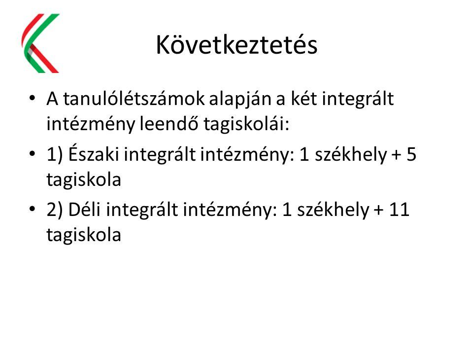 Következtetés A tanulólétszámok alapján a két integrált intézmény leendő tagiskolái: 1) Északi integrált intézmény: 1 székhely + 5 tagiskola 2) Déli i