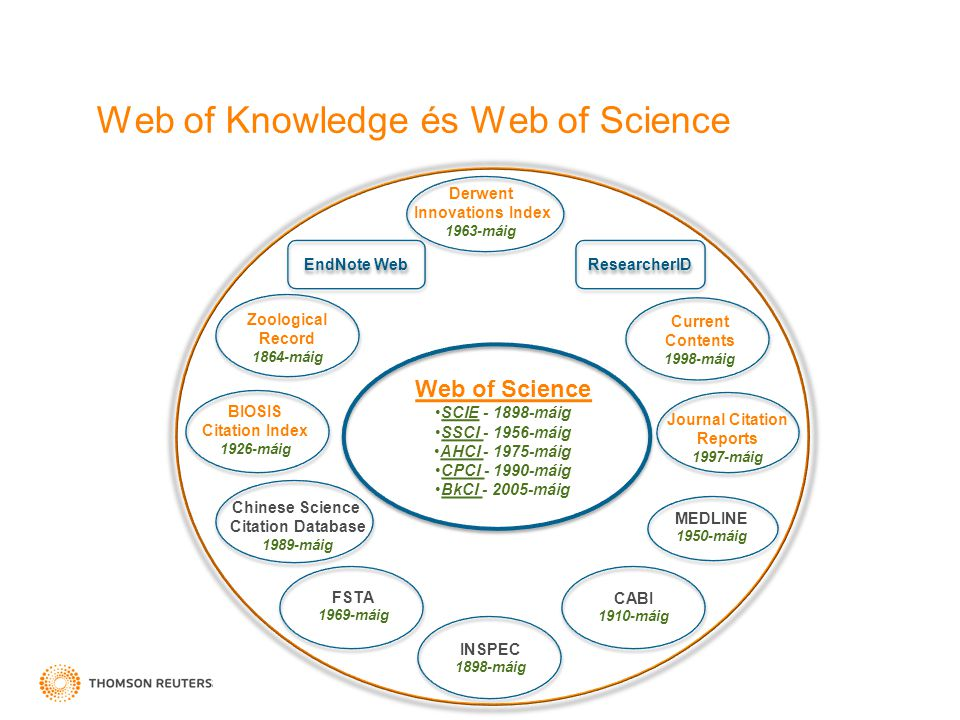 Web of Knowledge és Web of Science Current Contents 1998-máig Derwent Innovations Index 1963-máig CABI 1910-máig INSPEC 1898-máig MEDLINE 1950-máig Journal Citation Reports 1997-máig Zoological Record 1864-máig Web of Science SCIE - 1898-máig SSCI - 1956-máig AHCI - 1975-máig CPCI - 1990-máig BkCI - 2005-máig BIOSIS Citation Index 1926-máig Chinese Science Citation Database 1989-máig FSTA 1969-máig EndNote Web ResearcherID