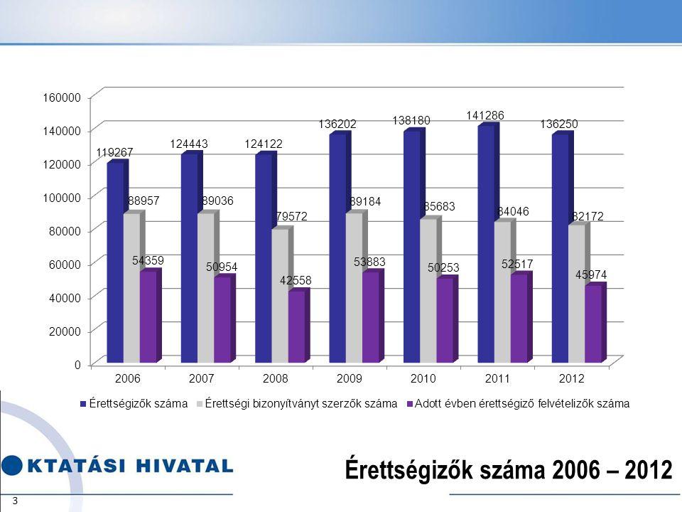 Érettségizők száma 2006 – 2012 3