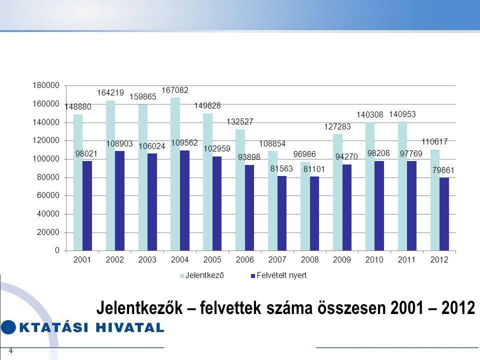 Jelentkezők – felvettek száma összesen 2001 – 2012 4