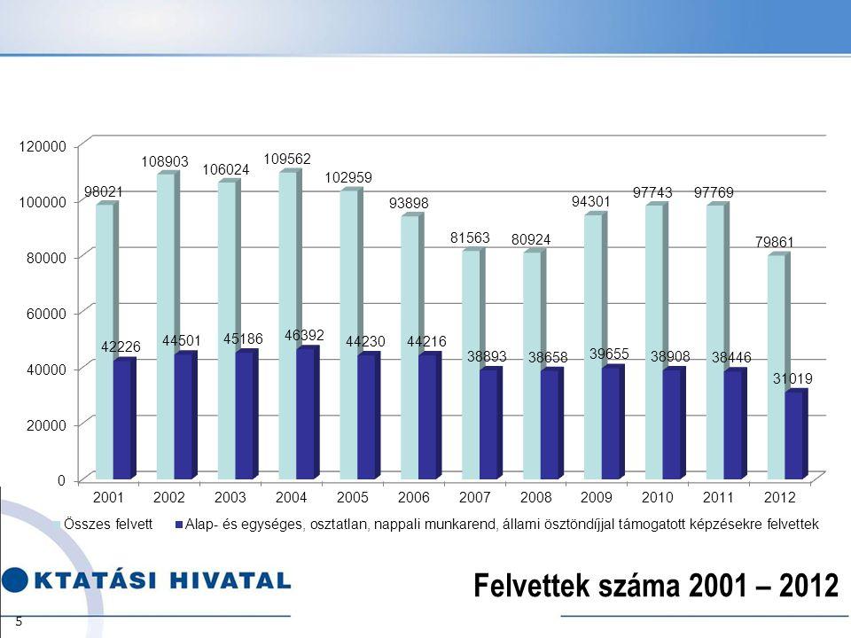 Felvettek száma 2001 – 2012 5