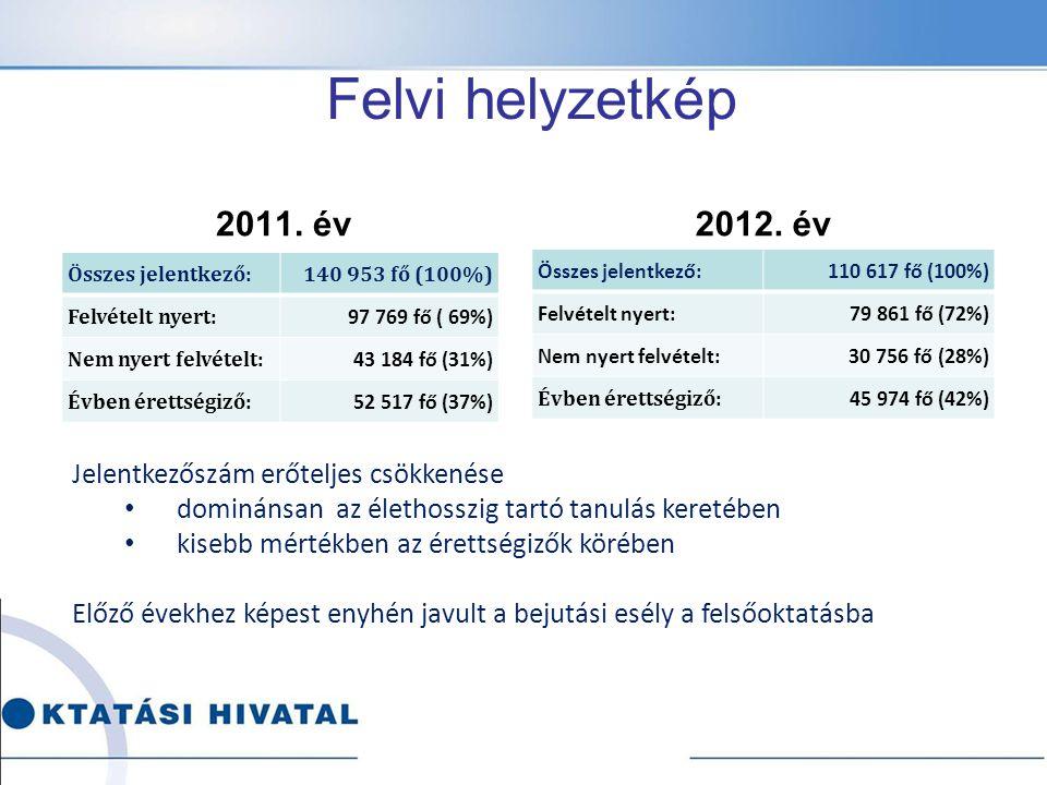 Felvi helyzetkép 2011. év2012. év Összes jelentkező:110 617 fő (100%) Felvételt nyert:79 861 fő (72%) Nem nyert felvételt: 30 756 fő (28%) Évben érett