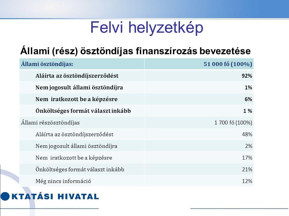 Felvi helyzetkép Állami (rész) ösztöndíjas finanszírozás bevezetése Állami ösztöndíjas:51 000 fő (100%) Aláírta az ösztöndíjszerződést 92% Nem jogosul